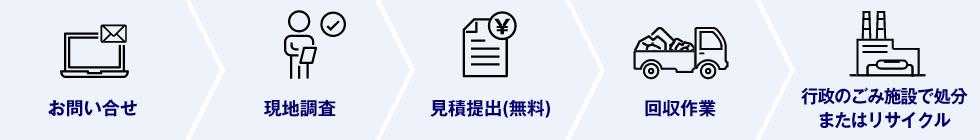 1.お問い合わせ 2.現地調査 3.見積提出(無料) 4.回収作業 5.行政のごみ施設で処分